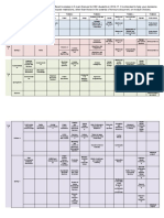 Theme Organisation EEE Modules 2016-17