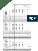 Properties of Elements in Excel