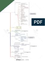 Mapa mental tcp
