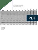 Scheduled International Passenger Traffic 2006 - 2015