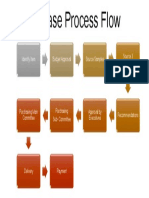 Purchase Process Flow Diagram