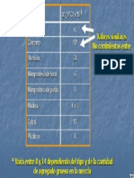 Coeficientes termicos