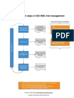 Diagram of 4 Steps in ISO 9001 Risk Management En