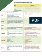 comparingcharacteristicsofoldandmiddleenglish-120427061329-phpapp02.pdf