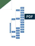 Estructura Tributaria Nicaragua