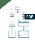 Peta Konsep Kelarutan.docx