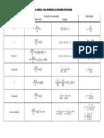 Tabla Ecuaciones Cinéticas
