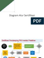 21_diagram Alur Sertifikasi - Desember 2018
