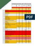 Rekapan Obat Dan BHP Per Distributor 14 MEI