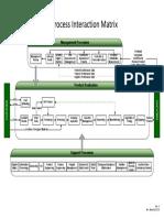 Process Interaction Matrix