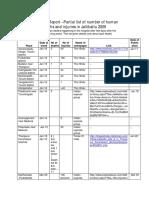 Jallikattu 2009 Death Statistics Report