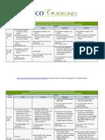 2016 RS Cervical Cancer Treatment Summary Table