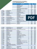 Lista Celor 100 Cele Mai Bine Plătite Locuri de Muncă Vacante Înregistrate Februarie 2019 (1)