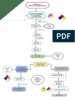 Prac 2 Diagrama