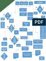 Algoritmo de Catalogación