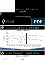 2018Q4 Housing Affordability Index