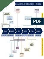DDS Application Timeline