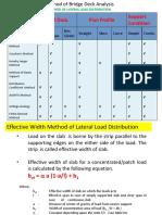 Bidge Deck Analysis