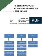 Analisis Selisih Proporsi Pemilih Dalam Pemilu Presiden Tahun