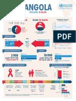 Who Country Profiles TB 2018
