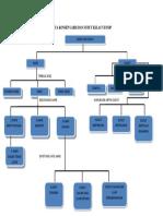 Peta Konsep Garis Dan Sudut Kelas Vii Smp