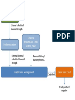 Grafik Credit Management