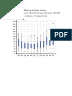Thomastown Co. Kilkenny Misc Climate Data