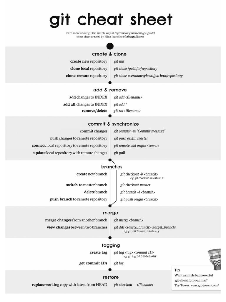 git_cheat_sheet pdf