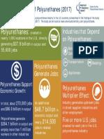 economic benefit of polyurethane