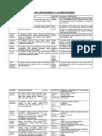 Guía Capacidades e Indicadores y Posibles Items a Usar