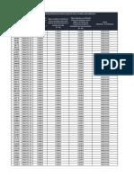 Resultado Verificacion Requisitos Docentes Inscritos ECDF III Cohorte 2019 SED