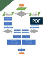 Diagrama de Flujo Error Tipo II