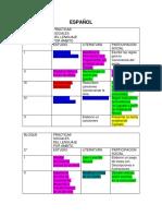 Bloques de Estudio y Prácticas Sociales Por Ámbito.