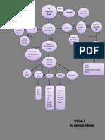Mapa Conceptual Contabilidad 2 Carla Cuadra