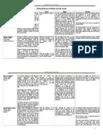 Constitutional-Law-Case-Digest-Matrix-Set-1.doc