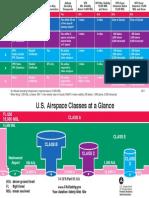 FAA Airspace card