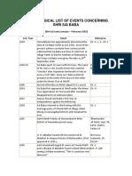 Chronological List of Events Concerning Shri Sai Baba