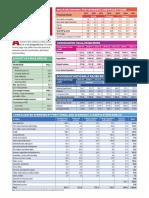 Key Budget 2019 Statistics