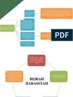 Metode Dakwah Nabi