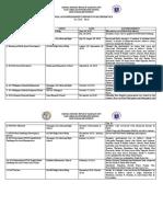 ANNUAL ACCOMPLISHMENT REPORT IN MATHEMATICS 2015-2016.docx