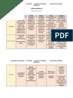 Cuadro Comparativo entre enfoque, corriente, tendencia, paradigma, modelo.
