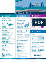 Fast Facts - CLT Airport
