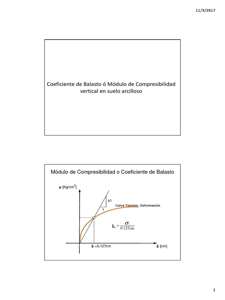 Coeficiente De Balasto ó Módulo De Compresibilidad Vertical