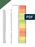 FoodMart Data Model COMPLETE