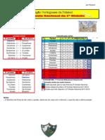 Resultados da 5ª Jornada do Campeonato Nacional da 2ª Divisão Sul em Futebol