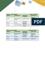 Resultados de la Autoaplicaion de los procesos de Motivación, Sueño y Emoción.docx