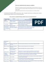 (2) Descripción de Los Componentes Del Trabajo Académico