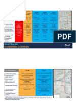 Level 3 West Seattle Duwamish Comparison Summaries