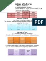 Adverbs in English