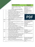 artifact f-professional development plan